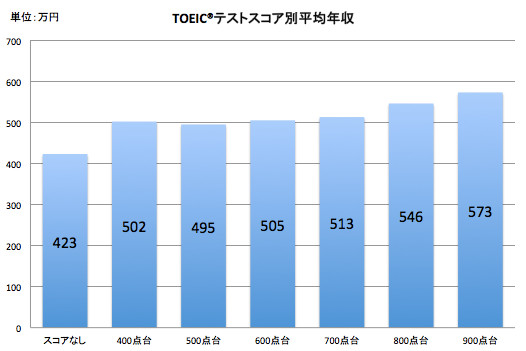 TOEICスコアと給料の関係